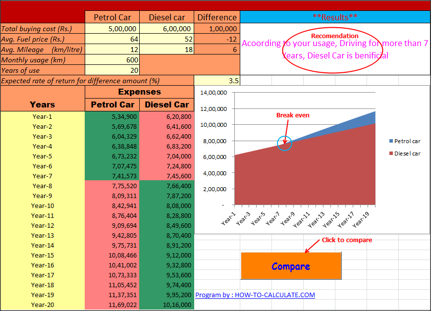petrol vs diesel car cost analysis