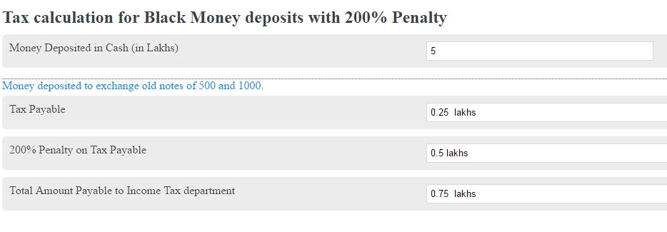 calculate tax and 200 penalty on black money deposits